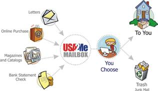 To learn more about USA2Me and our international mail forwarding services  click here.